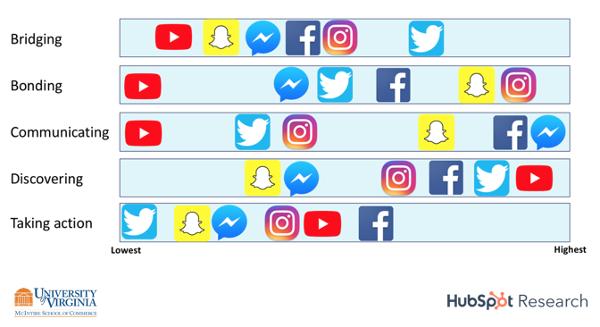 1.jpg 1 - Người tiêu dùng muốn kết nối với các thương hiệu trên phương tiện xã hội như thế nào?