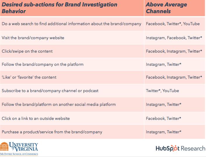 1.jpg 3 - Người tiêu dùng muốn kết nối với các thương hiệu trên phương tiện xã hội như thế nào?