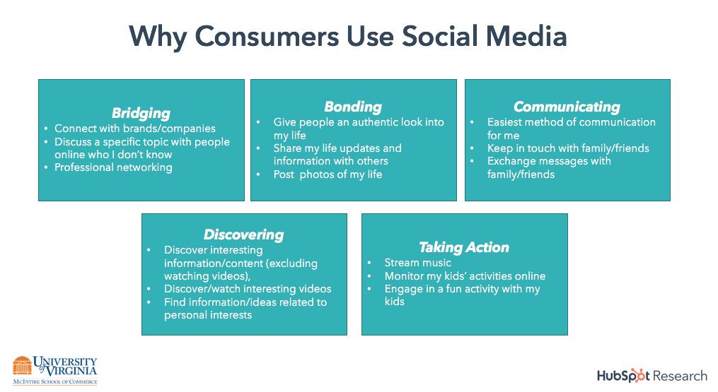 1.jpg - Người tiêu dùng muốn kết nối với các thương hiệu trên phương tiện xã hội như thế nào?