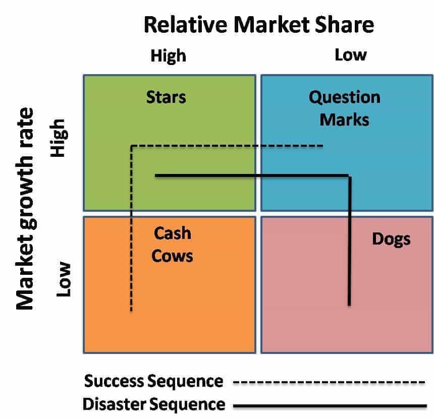 Tốc độ tăng trưởng thị trường so với thị phần tương đối
