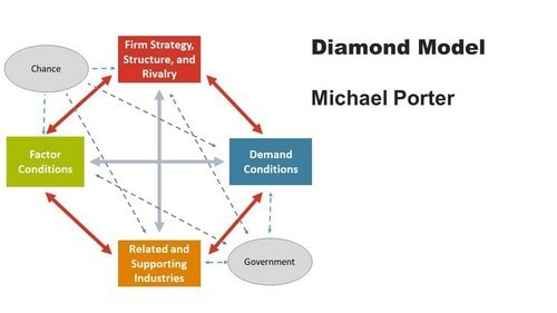 Mô hình kim cương của Porter - 1