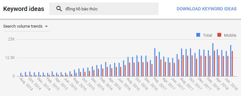 ngach dong ho bao thuc Thị trường ngách là gì? Cách tìm kiếm thị trường ngách hiệu quả nhất