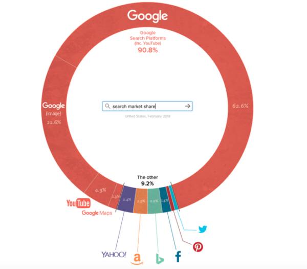 1 62 - Mô hình phân tích SWOT của Google 2019