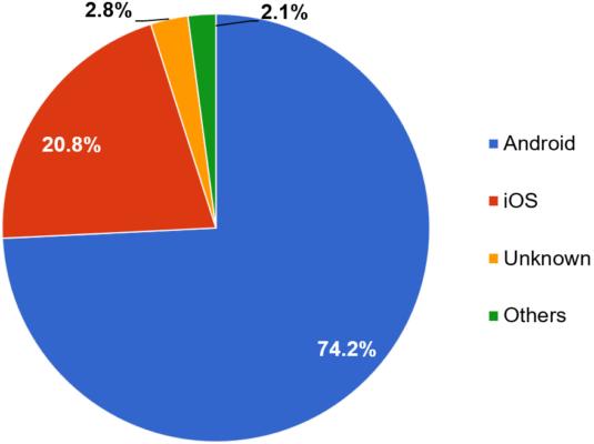 alphabet smartphone market share 535x400 - Mô hình phân tích SWOT của Google 2019