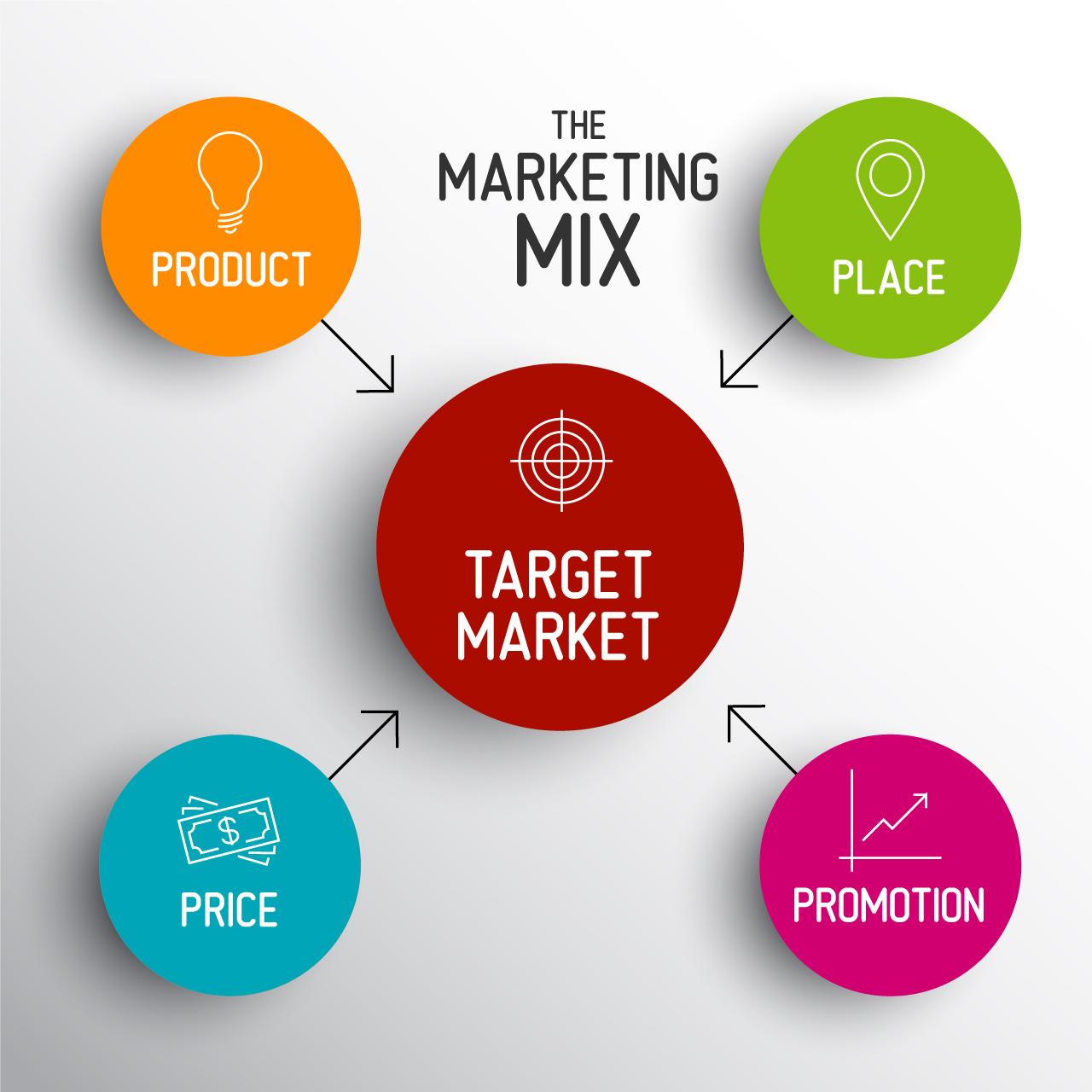 Kết quả hình ảnh cho chiến lược marketing là gì