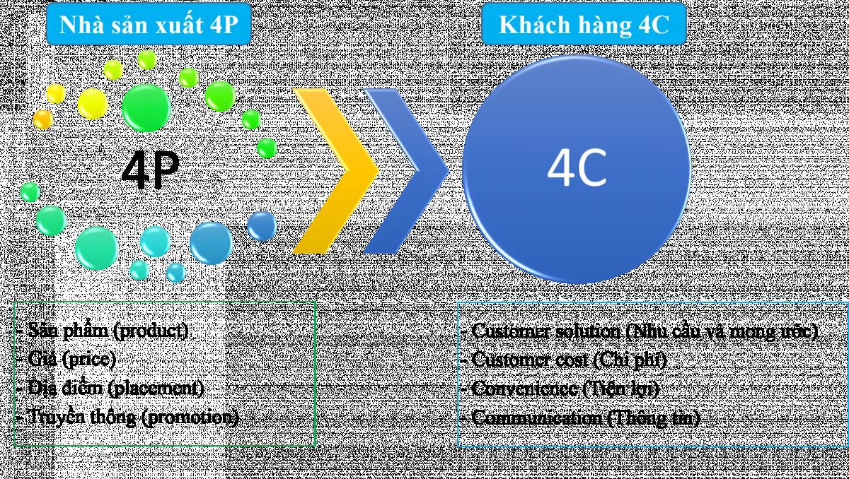 Khái niệm 4P và 4C trong Marketing - Kiến thức để làm Marketing ...